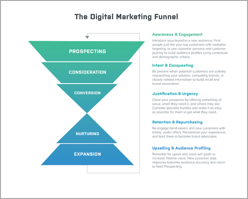 team-productivity-the-digital-marketing-funnel