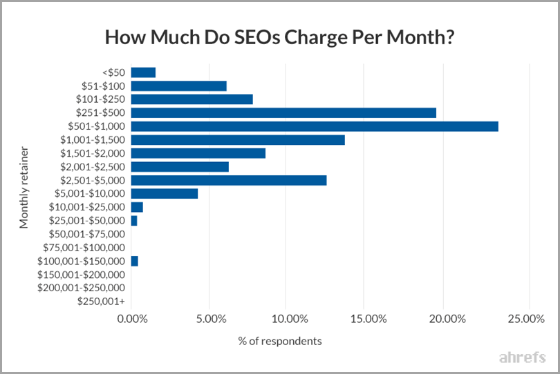 website-SEO-how-much-do-SEOs-charge-per-month-graph