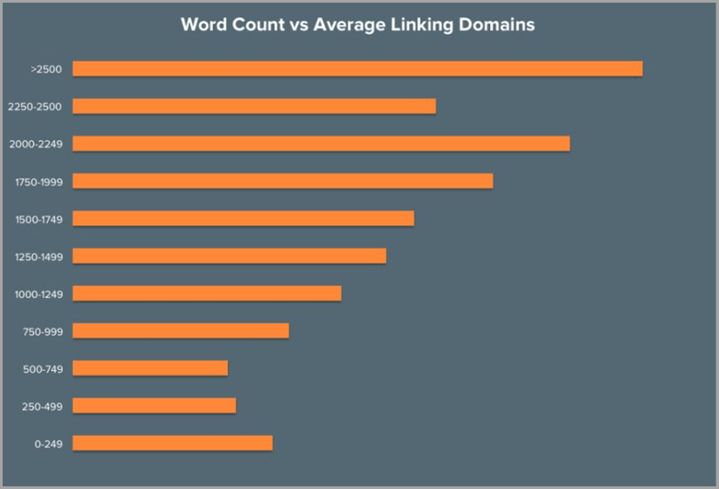website-SEO-word-count-vs-average-linking-domains-graph