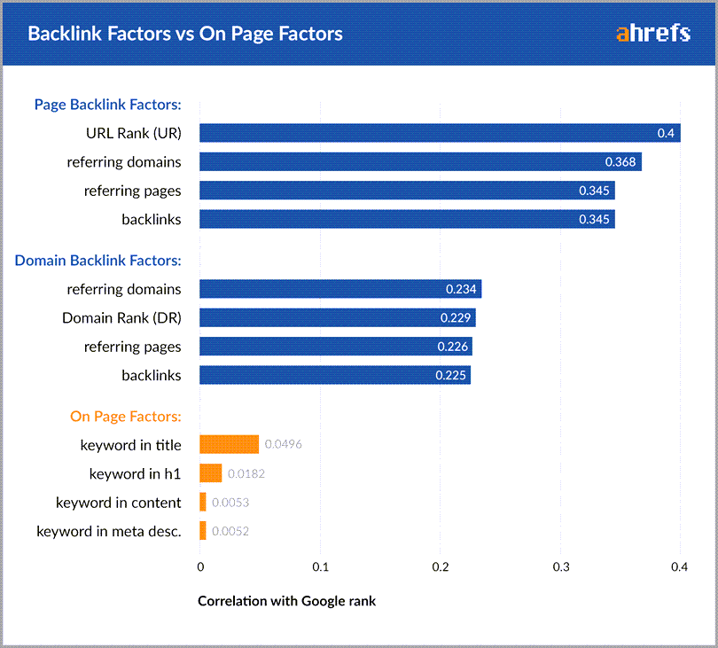 Backlink-Factors-VS-On-Page-Factors-Ahrefs