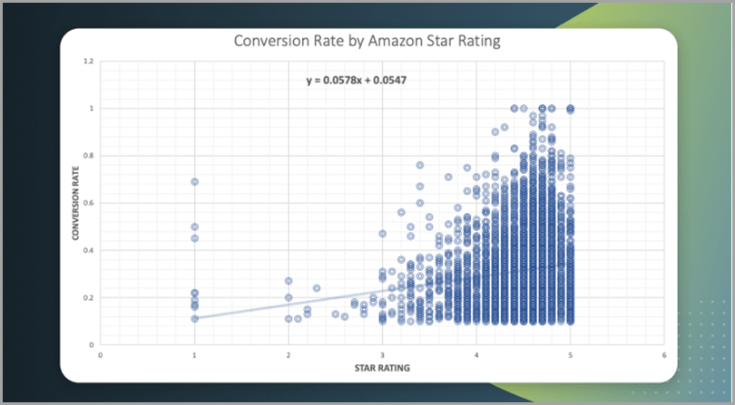 Conversion-Rate-By-Amazon-Star-Rating