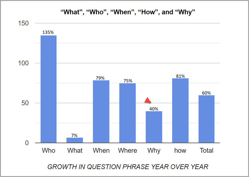 Growth-Question-Phrase-Year-Over-Year