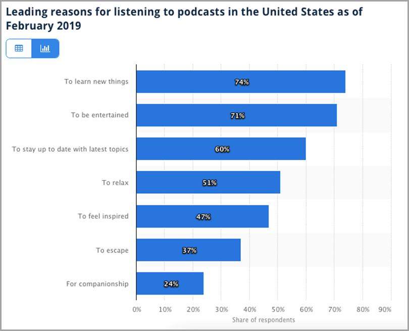 Listening-Podcast-In-The-United-States-February2019