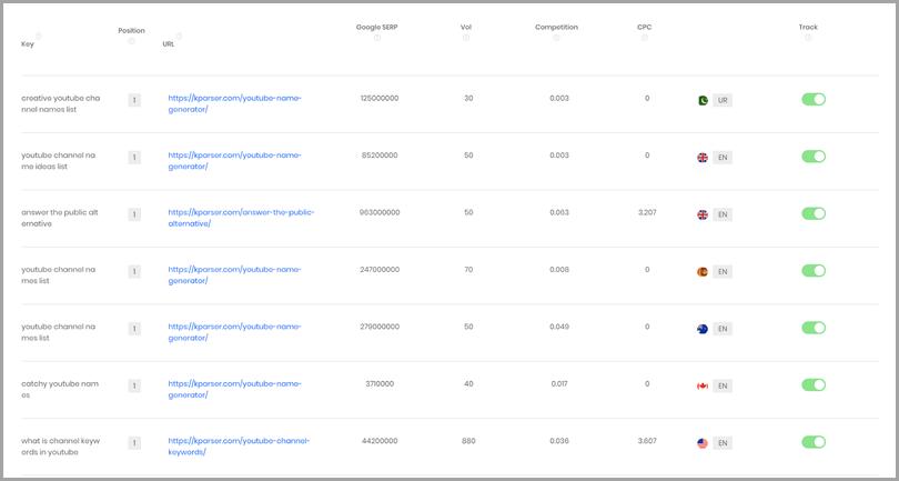 Monitoring-SEO-Rankings-Movements