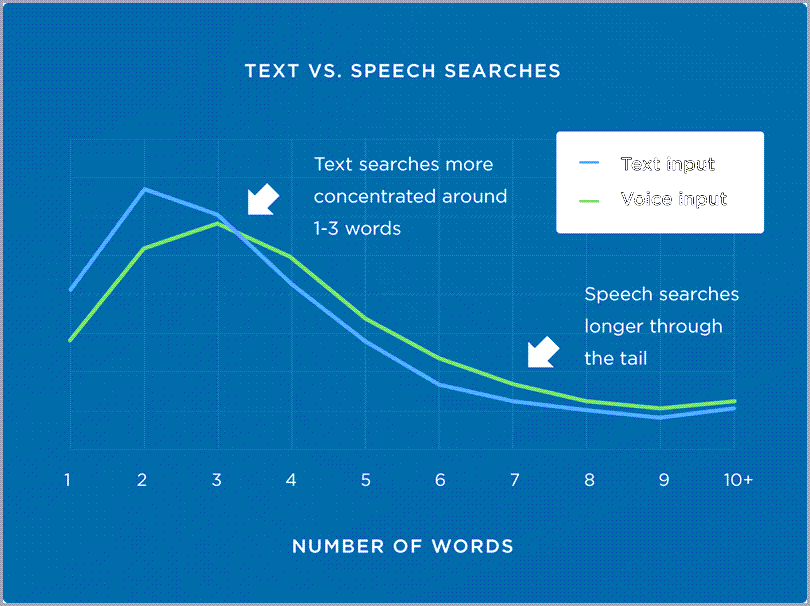Text-VS-Speech-Searches
