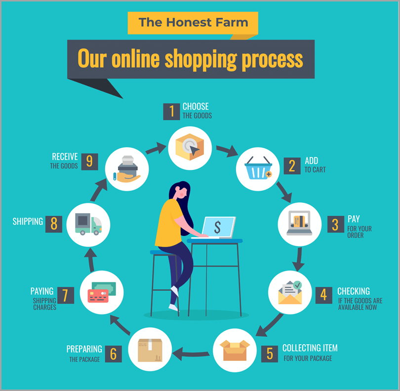 The-Honest-Farm-Our-Online-Shopping-Process
