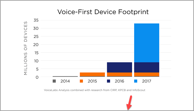 Voice-First-Device-Footprint