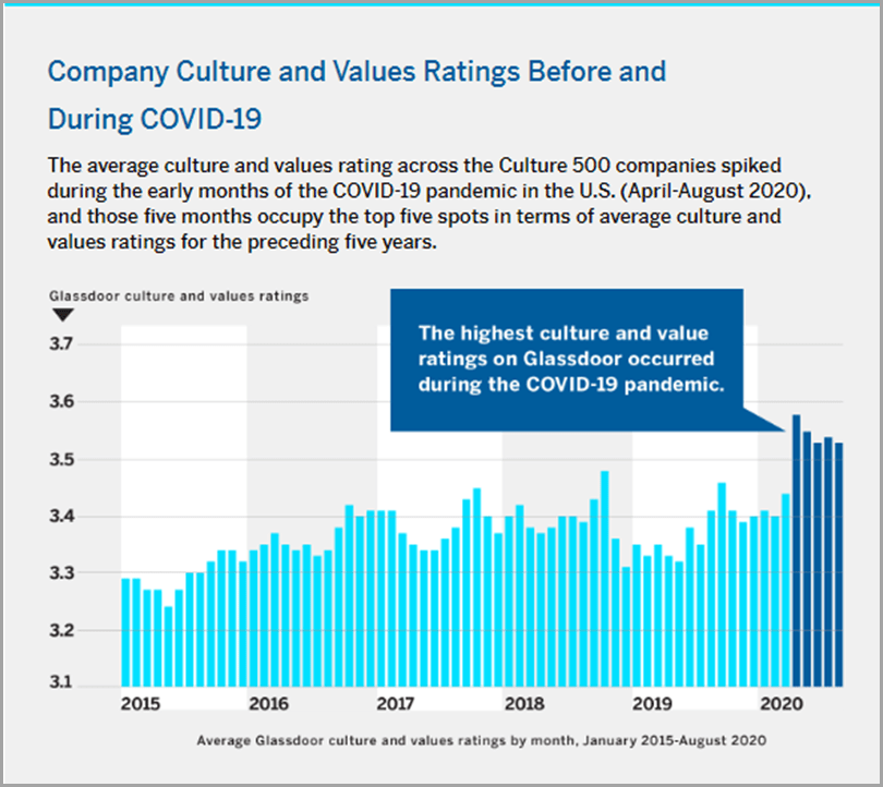 Company-Culture-And-Ratings-Before-And-During-Covid-19