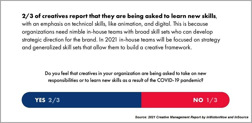 Creatives-Report-That-They-Are-Being-Asked-To-Learn-New-Skills
