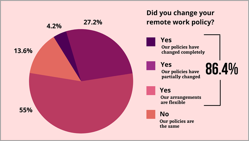 Did-You-Change-Your-Remote-Policy