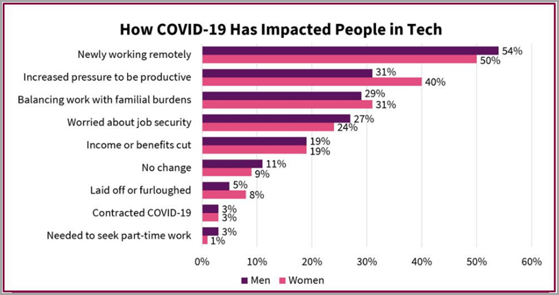 How-Covid-19-Has-Impacted-People-In-Tech