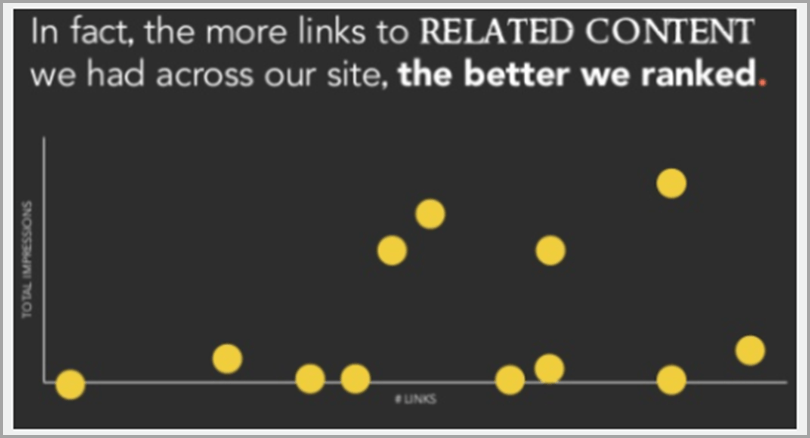 In-Fact-The-More-Links-To-Related-Content-We-Had-Across-Our-Site-The-Better-We-Ranked