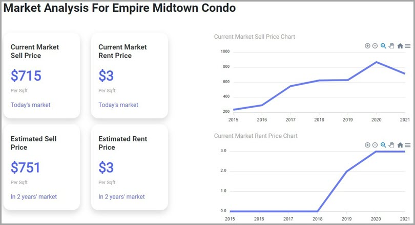 Market-Analysis-For-Empire-Midtown-Condo