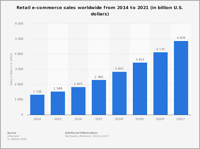 Retail-E-Commerce-Sales-Worldwide-From-2014-In-Billion-US-Dollars