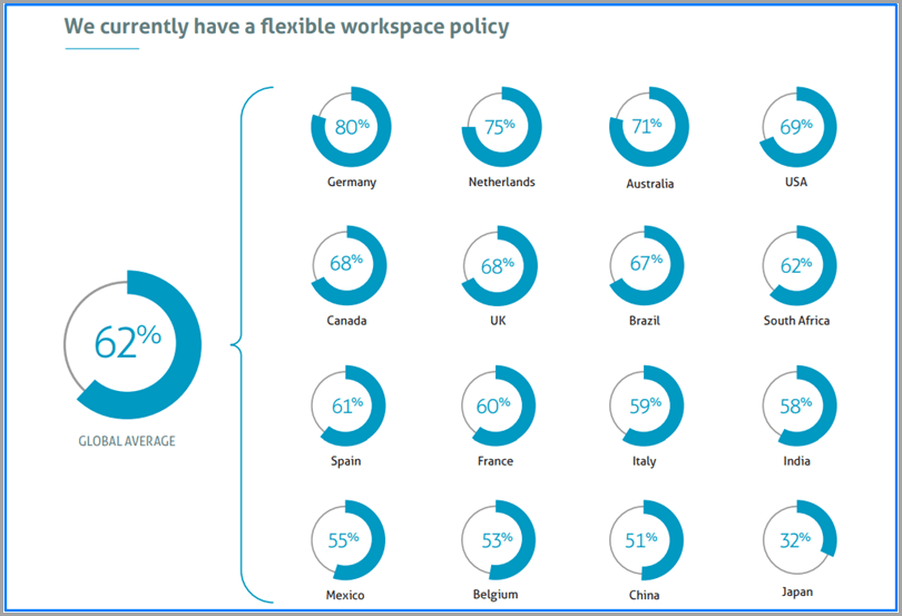 We-Currently-Have-A-Fexible-Workspace-Policy