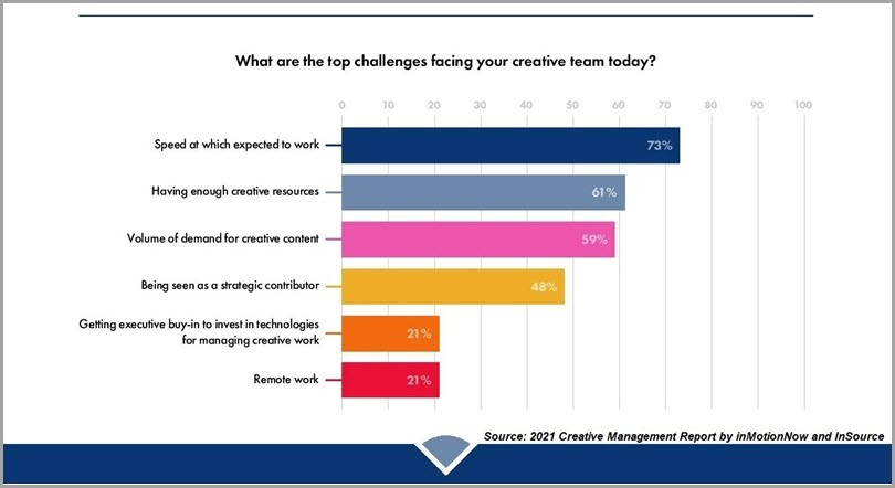 What-Are-The-Top-Challenges-Facing-Your-Creative-Team-Today