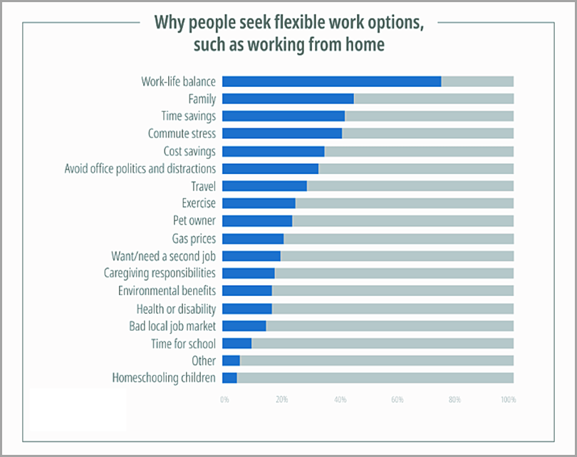 Why-People-Seek-Flexible-Work-Options-Such-As-Working-From-Home