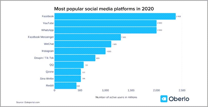 Most-Popular-Social-Media-Platforms