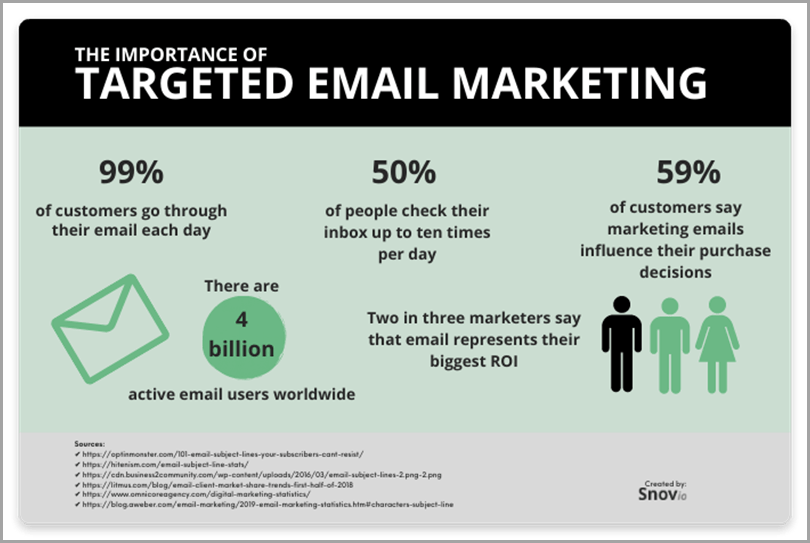 Targeted-Email-Marketing