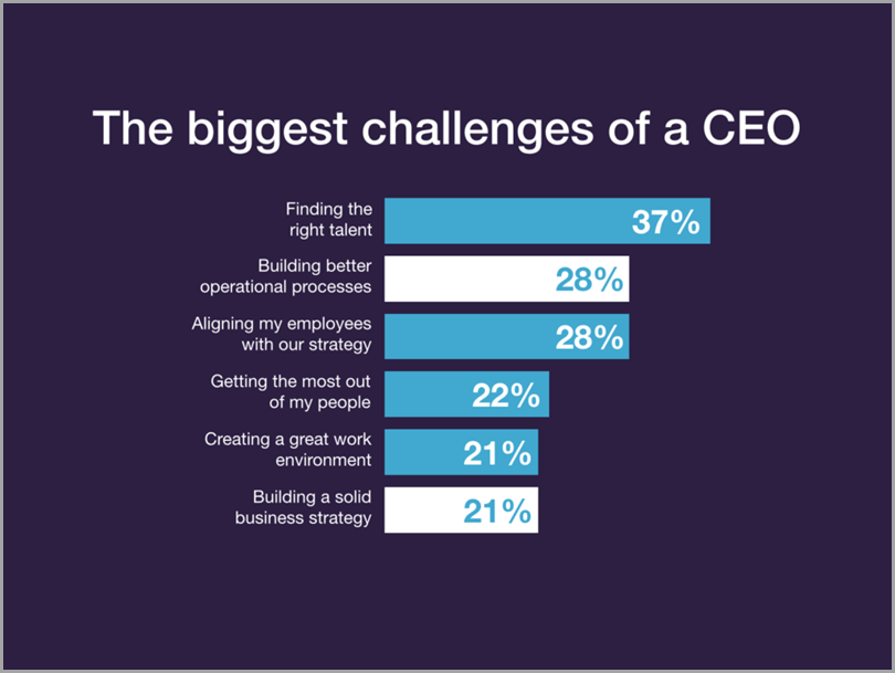 The-Biggest-Challenges-Of-A-CEO
