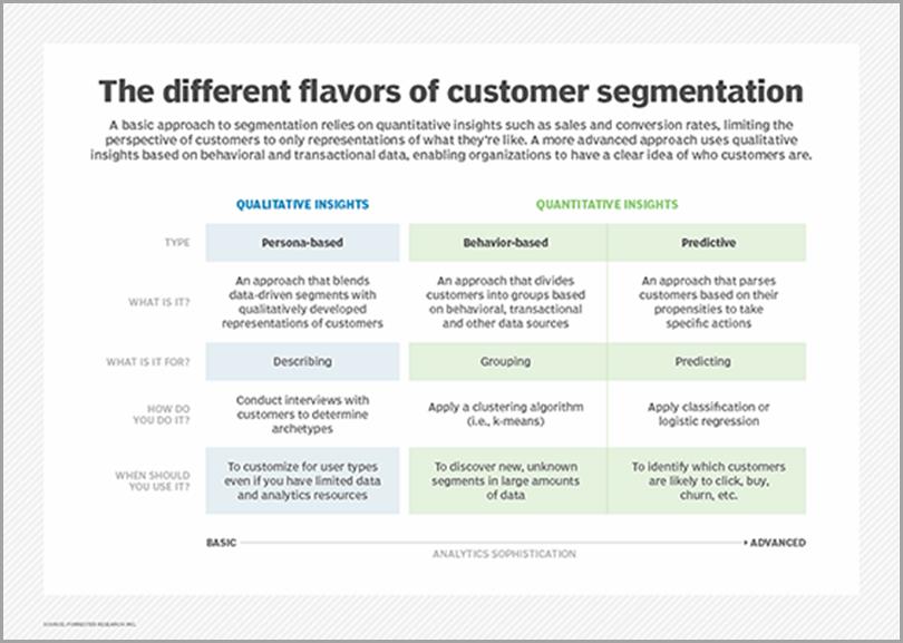 The-Different-Flavors-Of-Customer-Segmentation