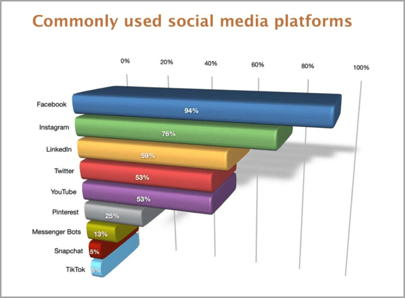 Commonly-Used-Media-Platforms