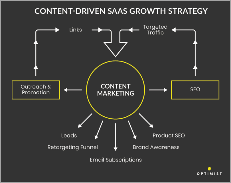 Content-Driven-SAAS-Growth-Strategy
