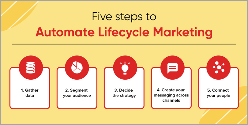 Five-Steps-To-Automotive-Lifecycle-Marketing