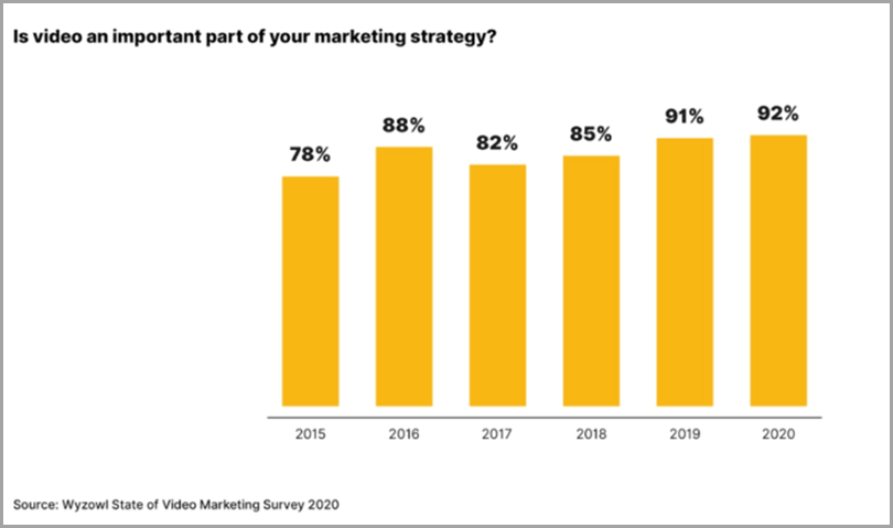 Is-The-Video-Part-Of-Your-Marketing-Strategy