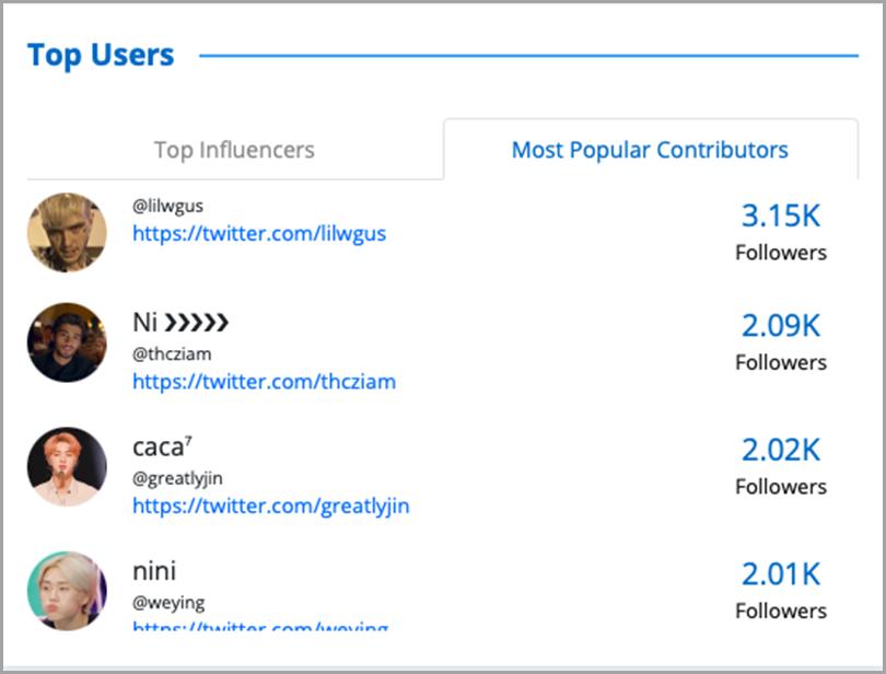 Most-Popular-Contributors