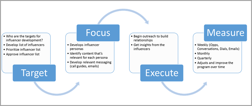 Target-Focus-Execute-Measure