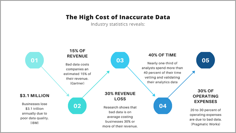 The-High-Cost-Of-Inaccurate-Data