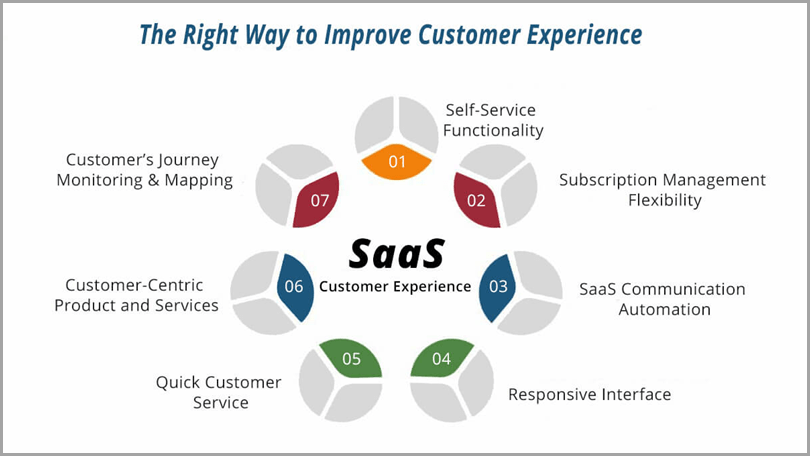 The-Right-Way-To-Improve-Customer-Experience