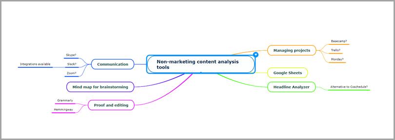 Way-To-Brainstorm