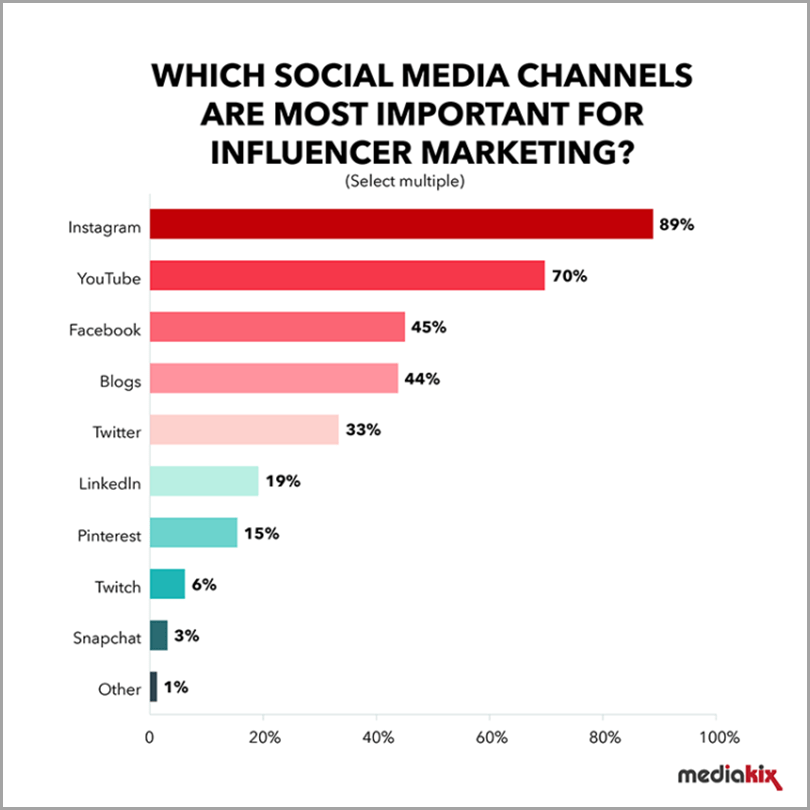 Which-Social-Media-Channels-Are-Most-Important-For-Influencer-Marketing