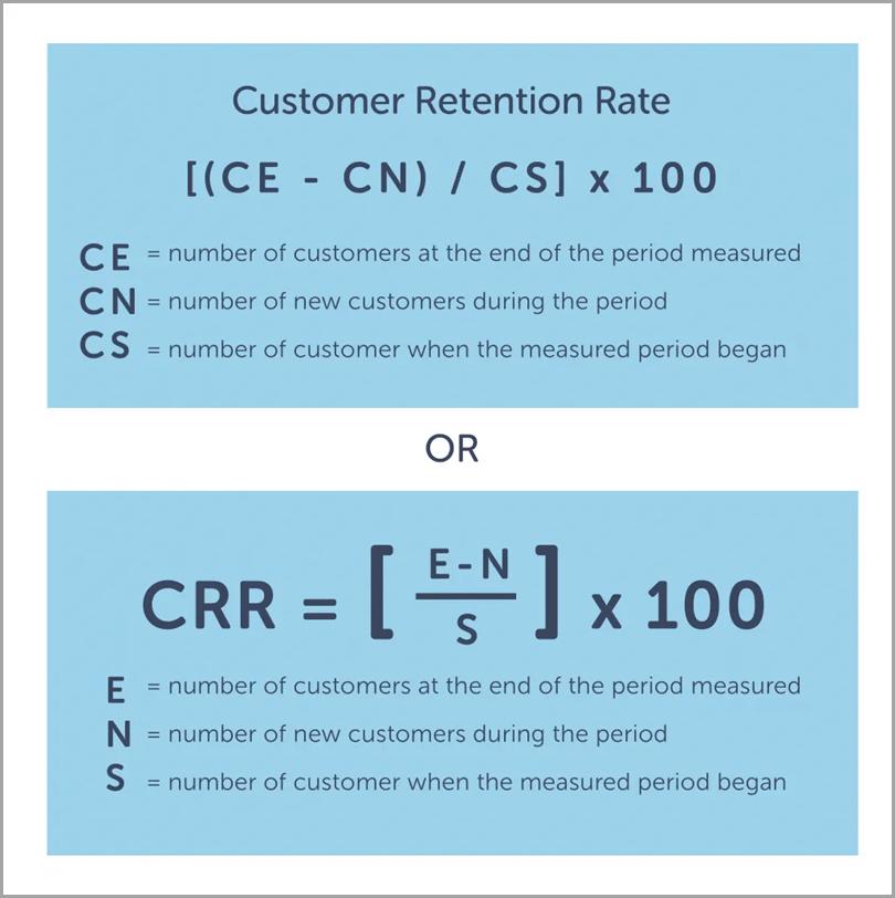 Customer-Retention-Rate