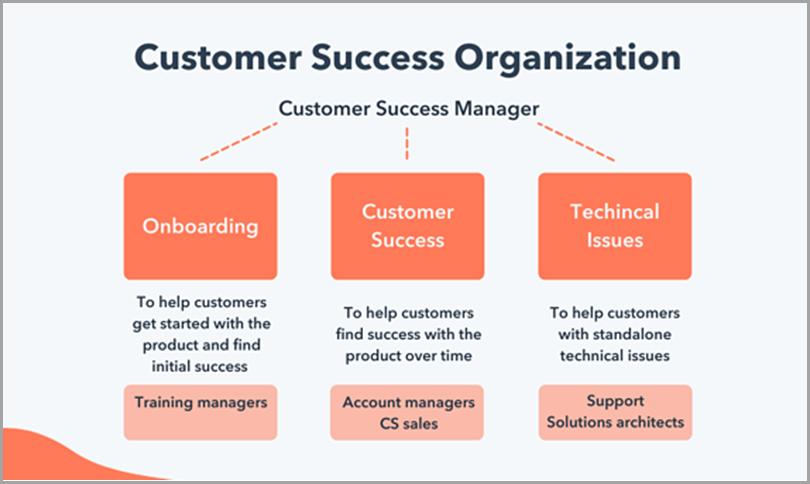 Customer-Success-Organization