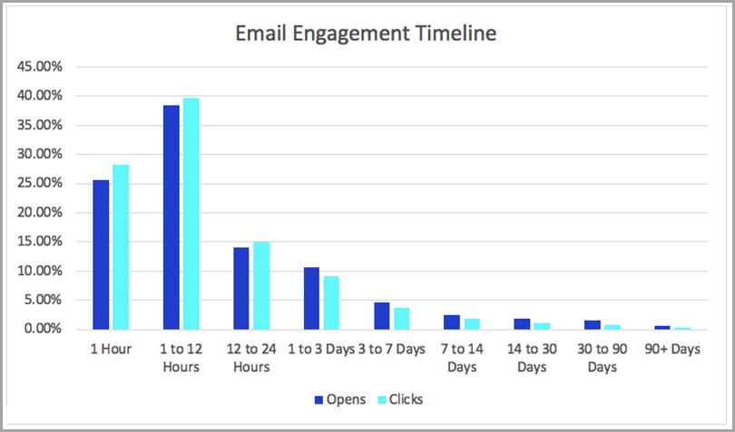 Email-Engagement-Timeline