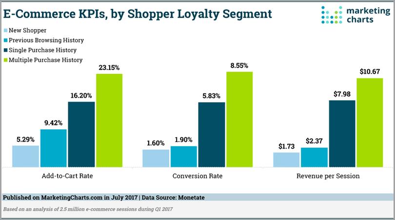 Marketing-Charts