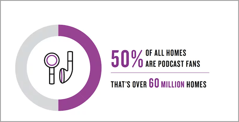 50-Of-All-Homes-Are-Podcast-Fans