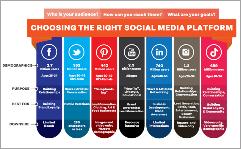 Choosing-The-Right-Social-Media-Platform