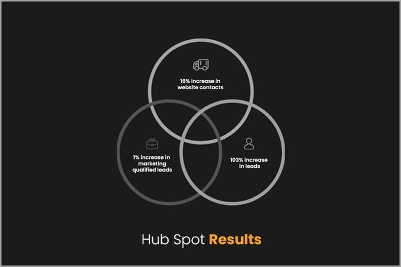 Hub-Spot-Result