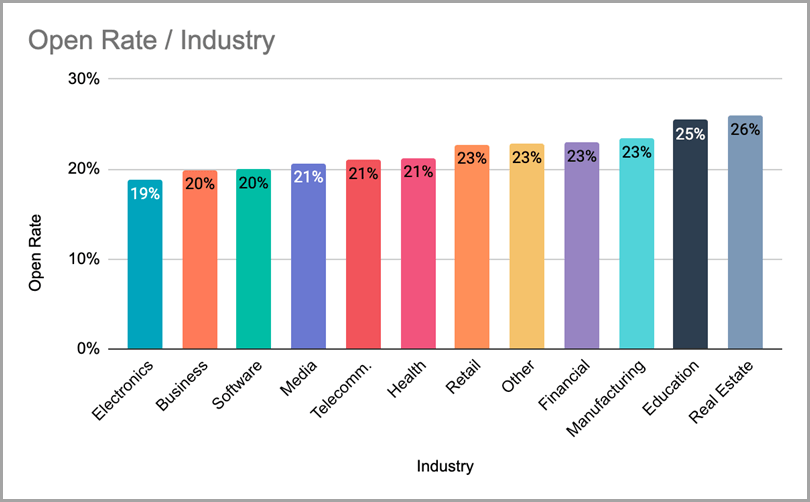 Open-Rate-Industry