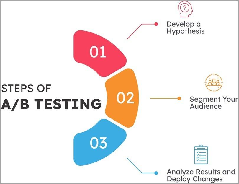 Steps-Of-AB-Testing