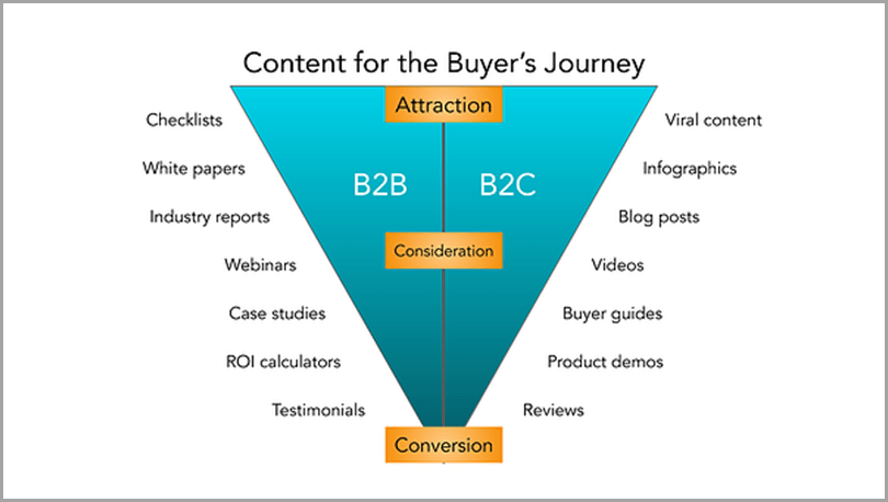 Content-For-The-Buyers-Journey