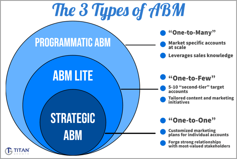 The-3-tYPES-Of-ABM
