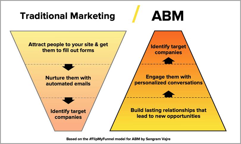 Traditional-Marketing-ABM